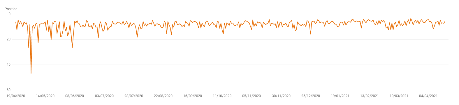 postion of the page over one year in the google search results. traffic Drops and increases